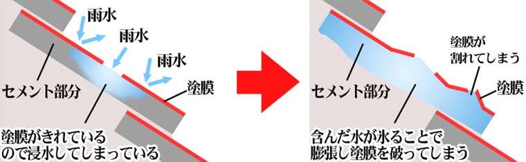 コロニアル屋根傷み.jpg
