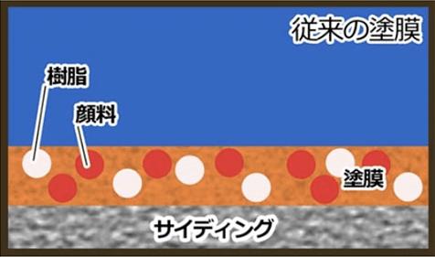 図:従来の塗膜