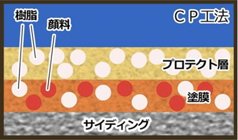 図:CP工法