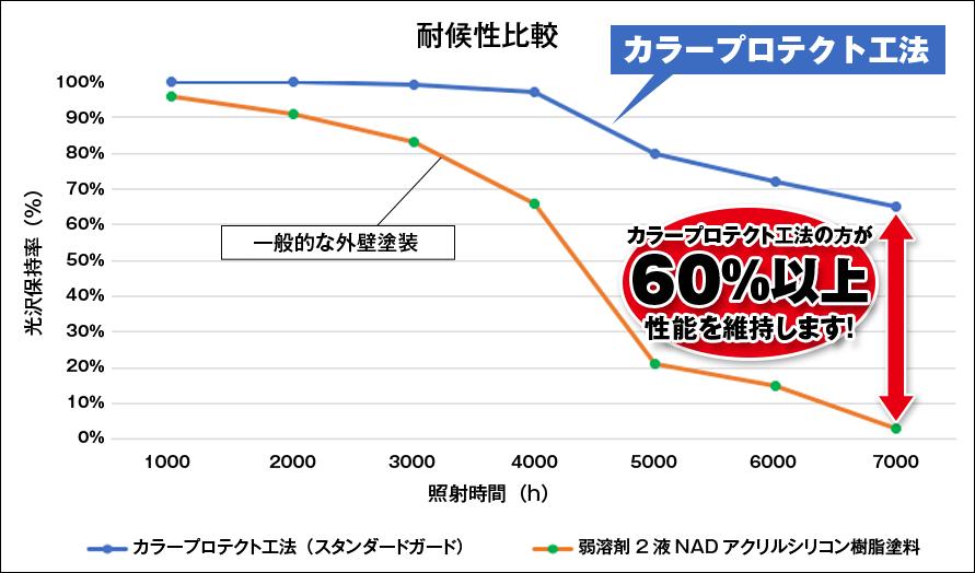 グラフ:耐候性比較