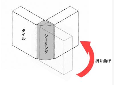 【サイディング・目地シーリング】シーリング材折り曲げ図.jpg