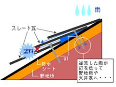 【屋根塗装】縁切り