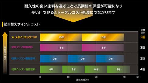 各塗料の塗替えサイクルコスト
