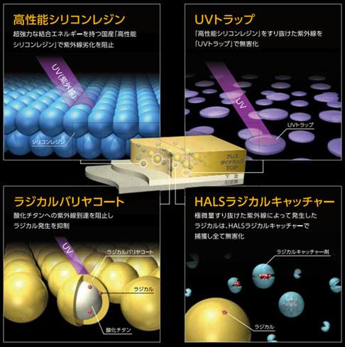 高性能シリコンレジン・UVトラップ・ラジカルバリヤコート・HALSラジカルキャッチャー