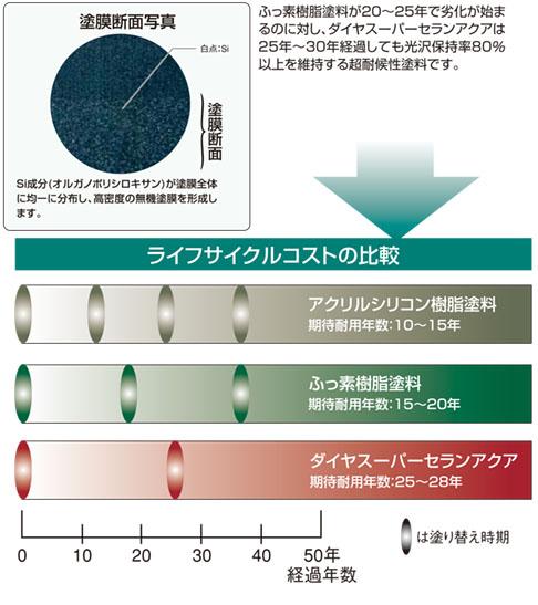 ダイヤスーパーセランアクア・ライフサイクルコスト比較