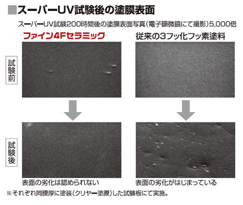 ニッペ・ファイン4Fセラミック・スーパーUV試験後の塗膜表面.jpg