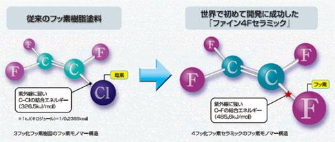 ニッペ・ファイン4Fセラミック・フッ素モノマー構造