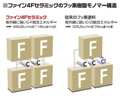ニッペ・ファイン4Fセラミック・フッ素樹脂モノマー構造
