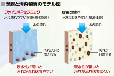 ニッペ・ファイン4Fセラミック・塗膜と汚染物質のモデル図