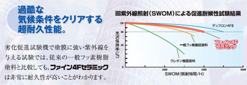 ニッペ・ファイン4Fセラミック・過酷な気候条件をクリアする超耐久性能.jpg