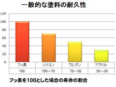 一般的な塗料の耐久性グラフ.jpg