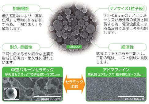 排熱機能・耐久・美観性・名のサイズ・経済性