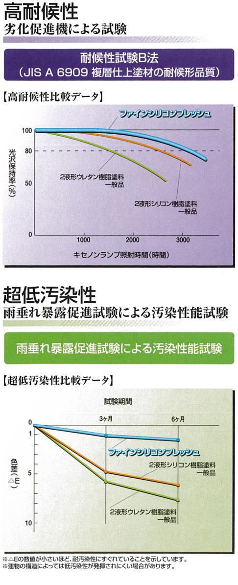 高耐候性と超低汚染性の試験結果