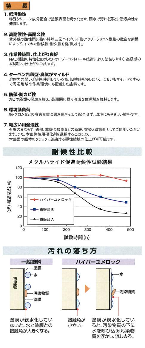 ハイパーユメロックの特徴と比較資料