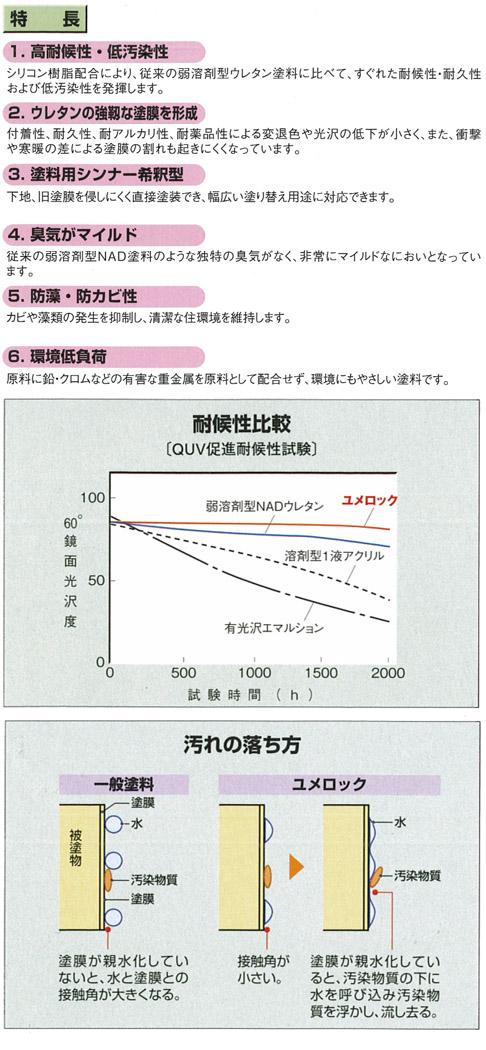 ユメロックの特徴と比較資料