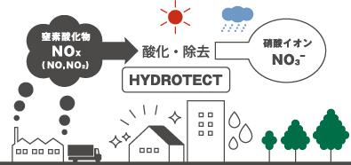 窒素酸化物を酸化・除去