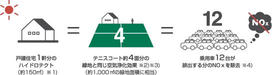 ハイドロテクトの空気浄化効果