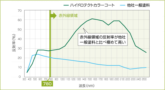 ハイドロテクトカラーコートと一般塗料の赤外線反射率グラフ
