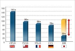 世界の住宅耐用年数比較