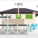 「40坪の外壁塗装の相場を紹介|価格に幅が生じる理由まで」サムネイル
